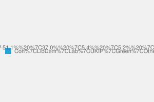 2010 General Election result in Dorset North